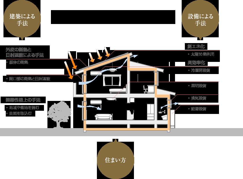 住宅の省エネ化イメージ